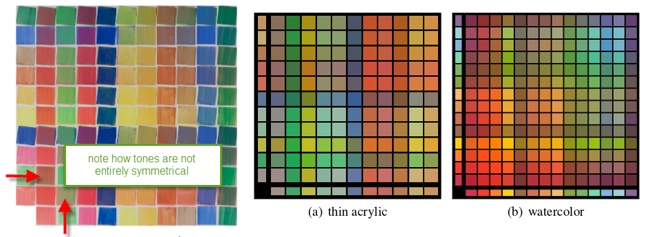 On the left, a real color chart. Center and right images are reproductions of different kinds of pigments. Images from []
